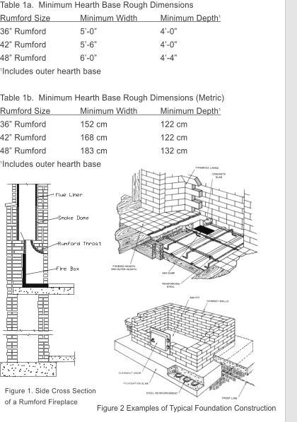 Rumford Fireplace Installation Instructions By Sandkuhl