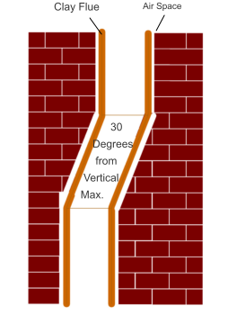 Clay Flue           30      Degrees      from   Vertical Max. Air Space