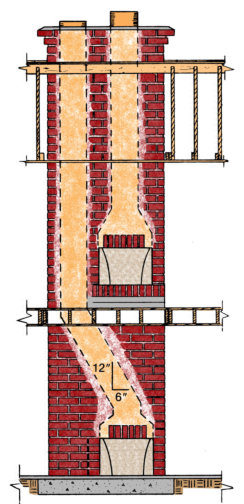 Masonry Chimney Construction Guidelines