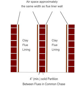 "Clay Flue Lining Clay Flue Lining 4"" (min.) solid Partition Between Flues in Common Chase Air space approximately  the same width as flue liner wall"