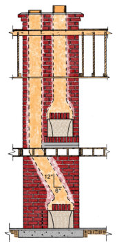 Chimney Liner Sizing Guidelines