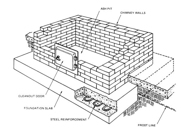 Fireplace Foundation Construction Image Collections