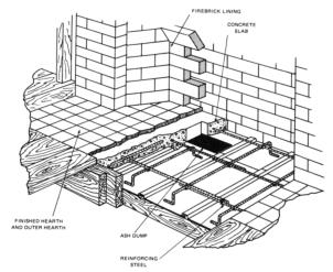 Rumford Fireplace Installation Instructions by Sandkuhl