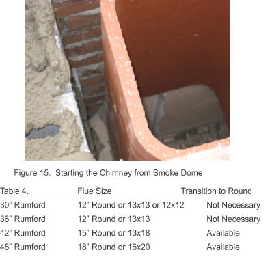"Figure 15.  Starting the Chimney from Smoke Dome Table 4.          		Flue Size	       		Transition to Round 30"" Rumford		12"" Round or 13x13 or 12x12	Not Necessary 36"" Rumford	   	12"" Round or 13x13 			Not Necessary  42"" Rumford	   	15"" Round or 13x18		        	Available 48"" Rumford	   	18"" Round or 16x20		        	Available"